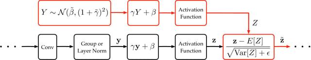 proxy norm diagram