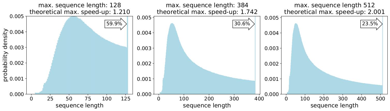 wikipedia dataset distributions