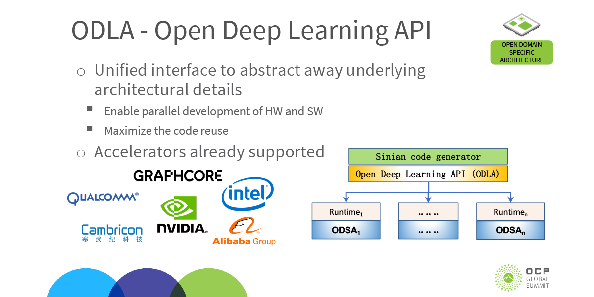 Graphcore announces support for ODLA