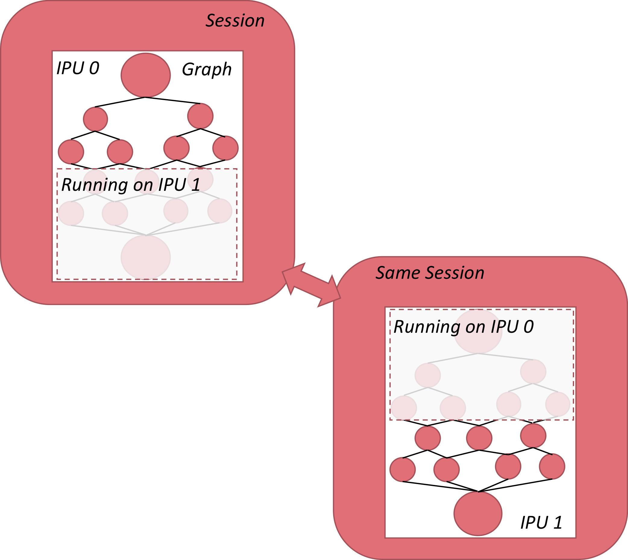 Sharding across two IPUs