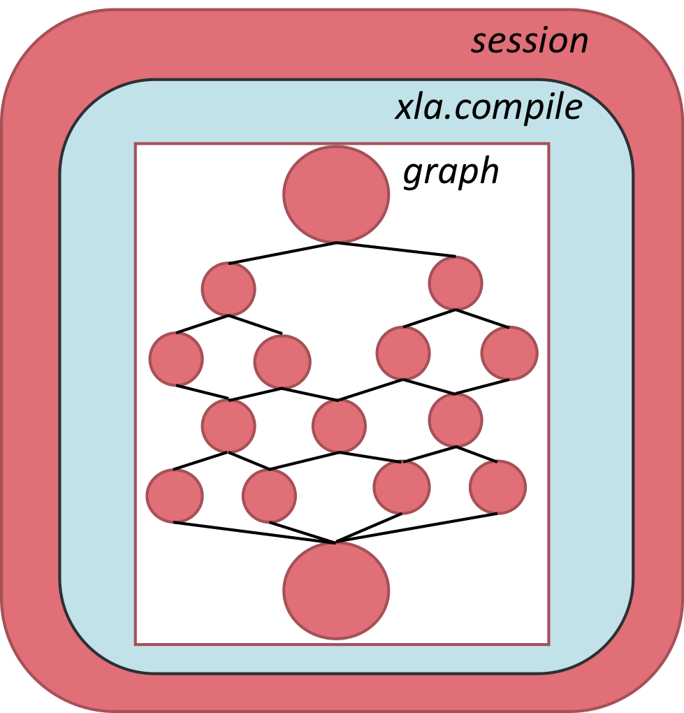 ``xla.compile`` in relation to a session and graph