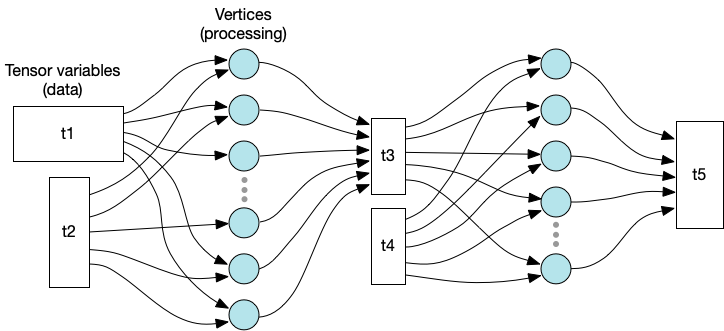 Graph representation of variables and processing