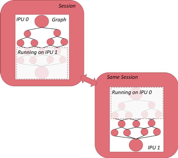 https://www.graphcore.ai/hubfs/public_docs/_images/graph_sharding_tf.png