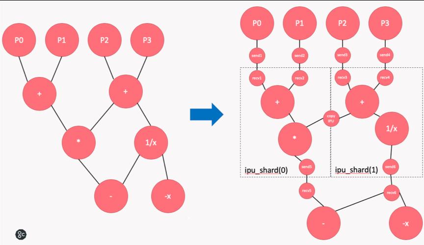 https://www.graphcore.ai/hubfs/public_docs/_images/graph_transform_sharding.png