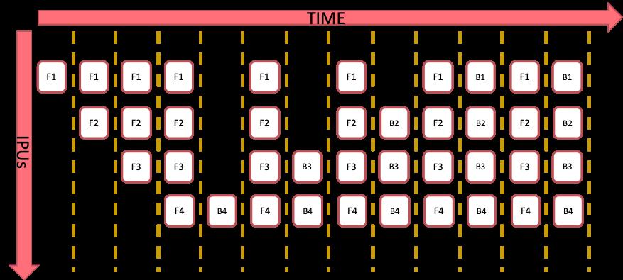 https://www.graphcore.ai/hubfs/public_docs/_images/grouped_schedule.png