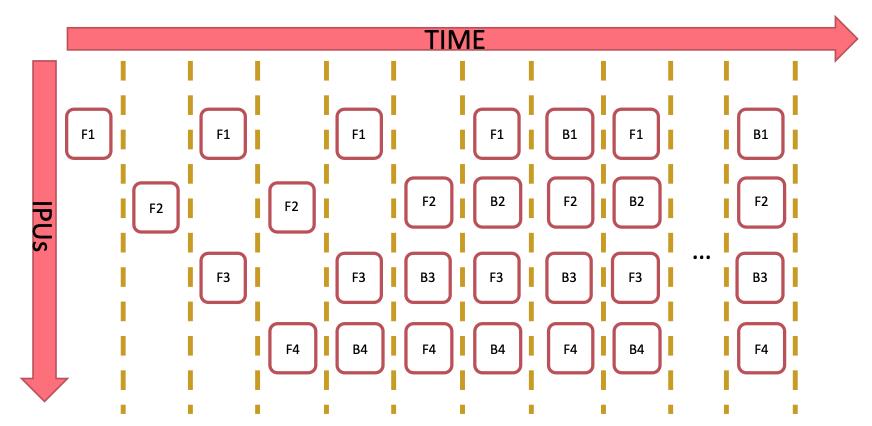 https://www.graphcore.ai/hubfs/public_docs/_images/interleaved_schedule.png