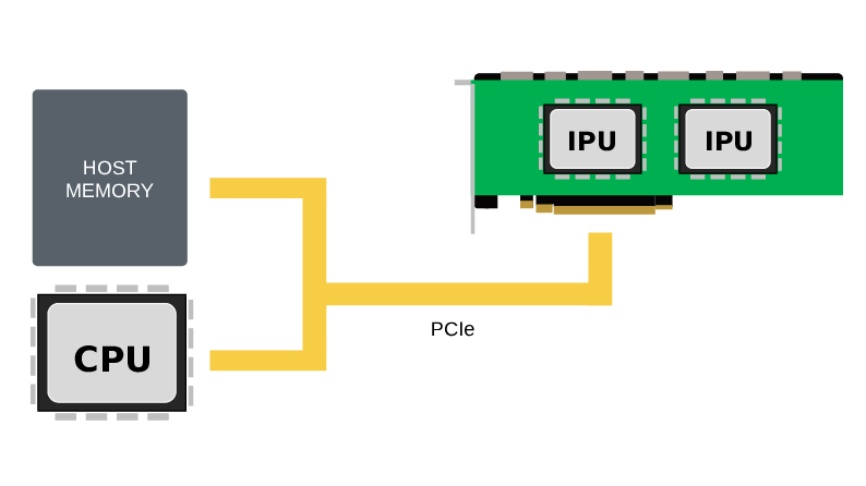 Host computer with IPU accelerator
