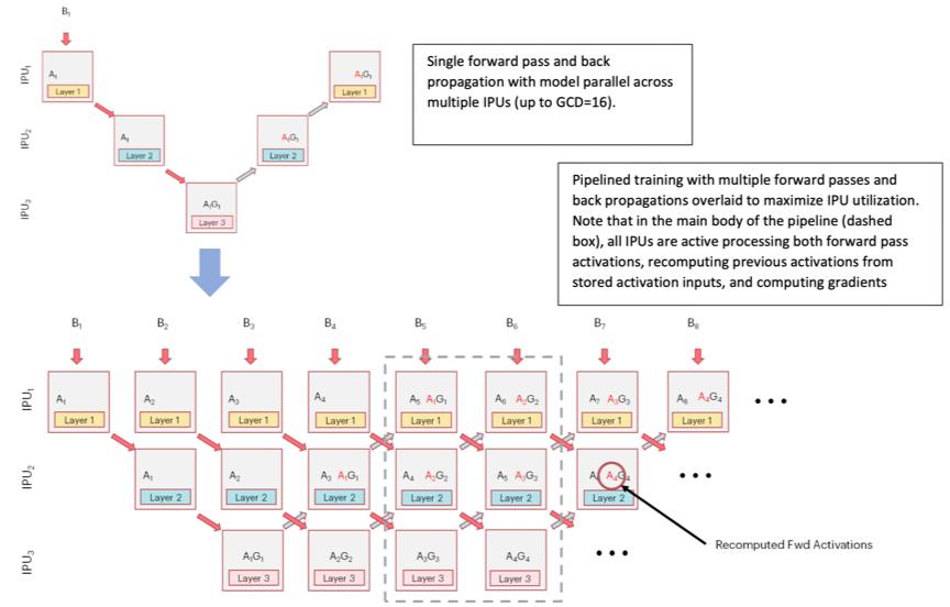 https://www.graphcore.ai/hubfs/public_docs/_images/pipeline_time_seq_training.png