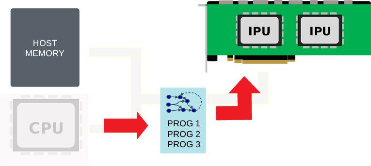 Loading programs on to the IPU