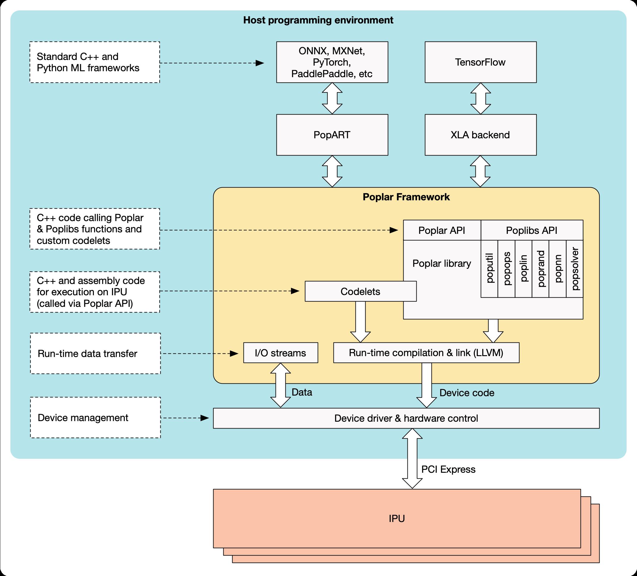 Software development infrastructure