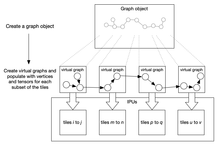 Mapping a pipeline of operations to tiles using virtual graphs